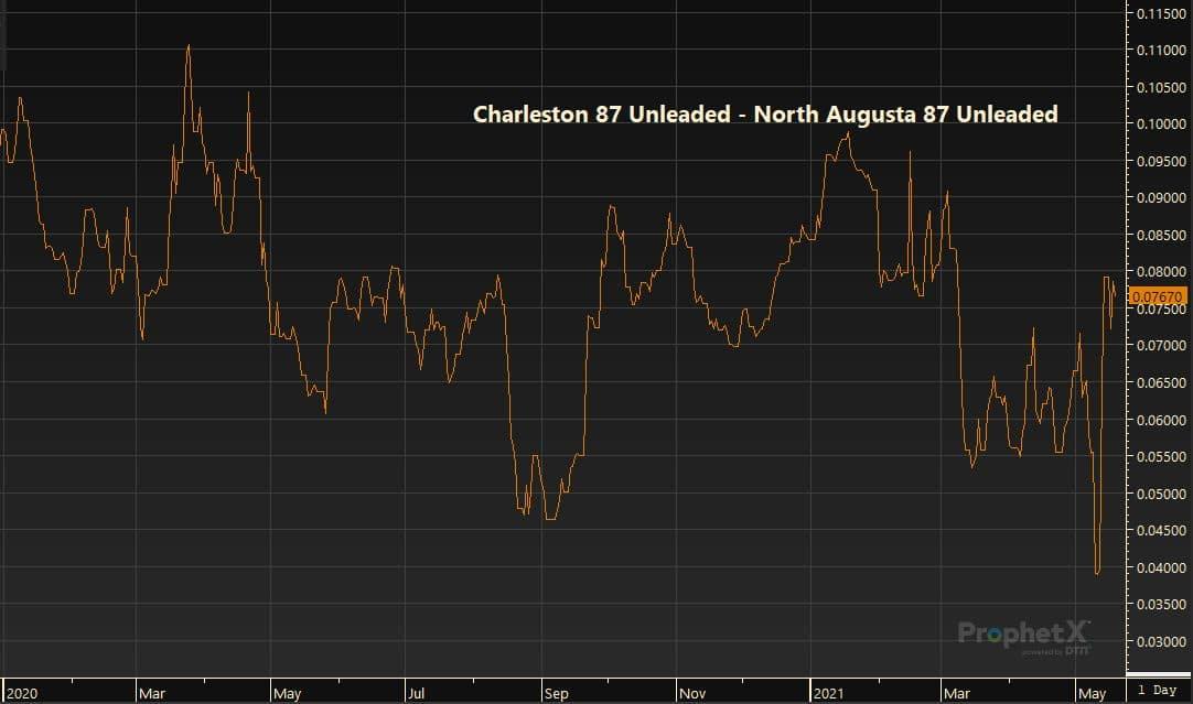 Charleston 87 Unleaded - North Augusta 87 Unleaded 5.19.21