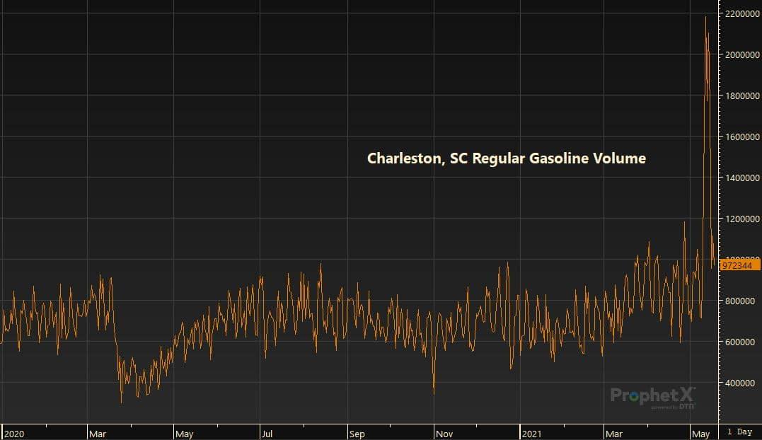Charleston, SC Regular Gasoline Volume 5.19.21