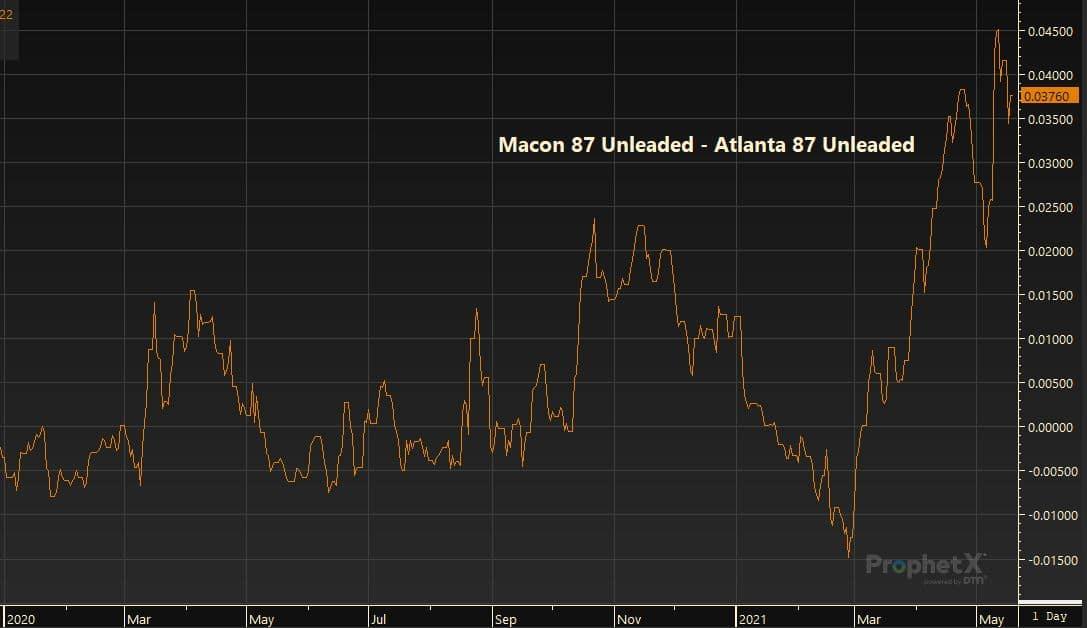 Macon 87 Unleaded - Atlanta 87 Unleaded 5.19.21