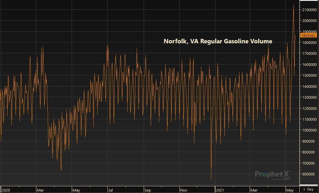 Norfolk, VA Regular Gasoline Volume 5.19.21