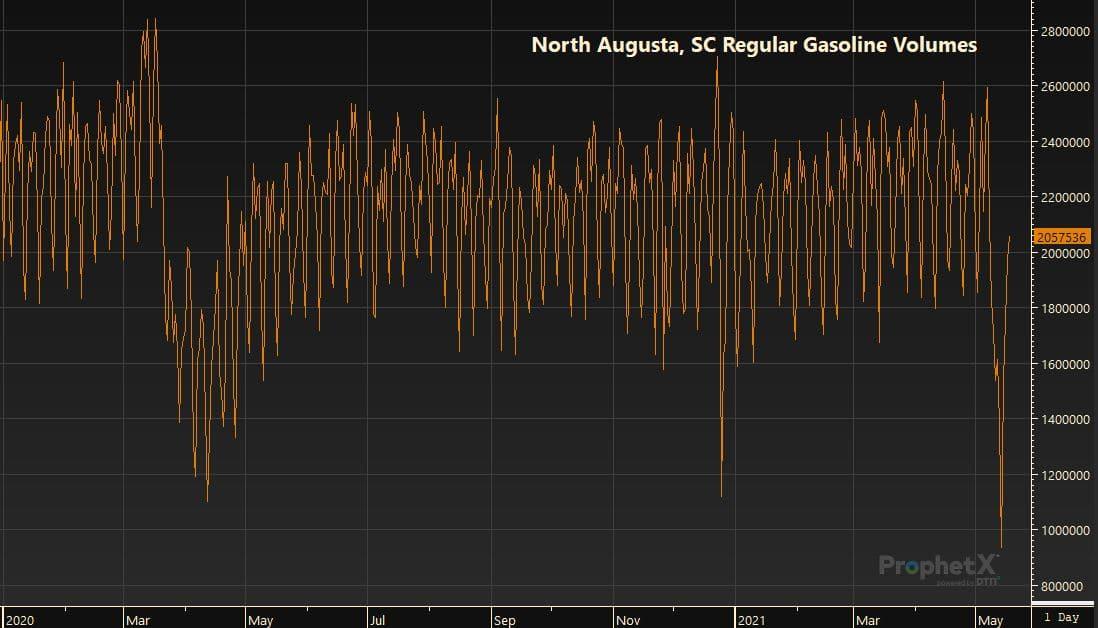 North Augusta, SC Regular Gasoline Volumes 5.19.21
