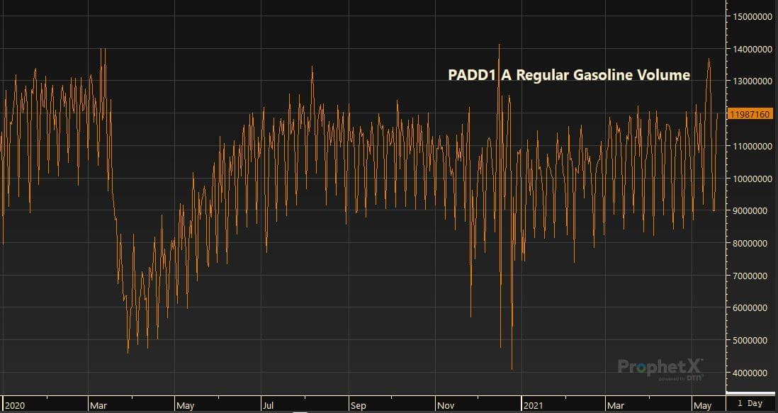 PADD1 A Regular Gasoline Volume 5.19.21