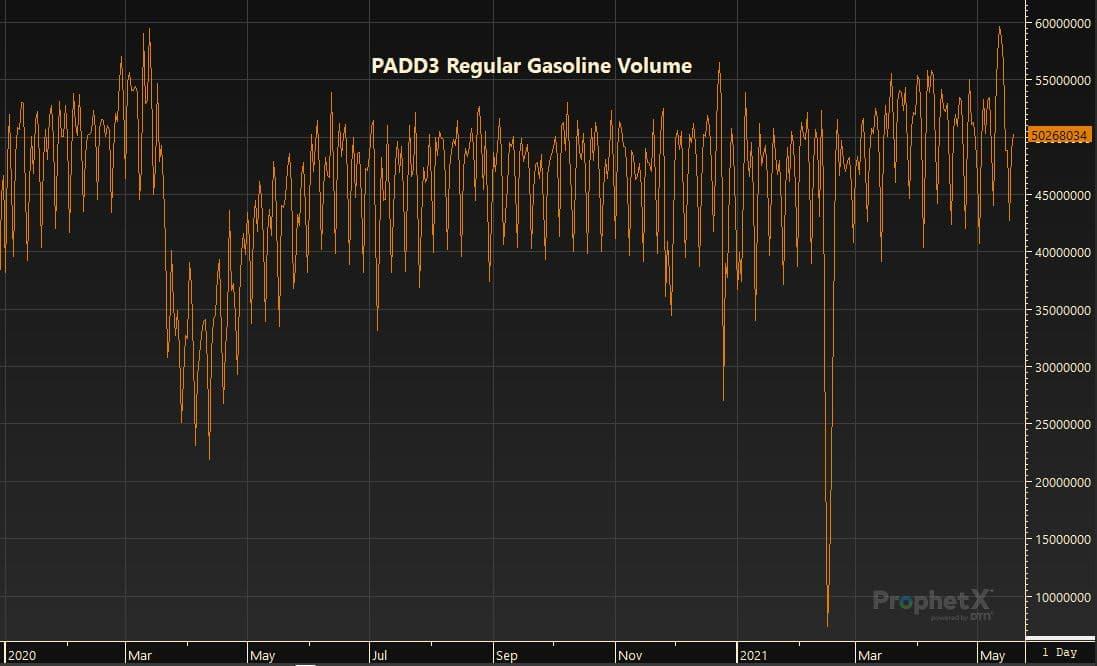 PADD3 Regular Gasoline Volume