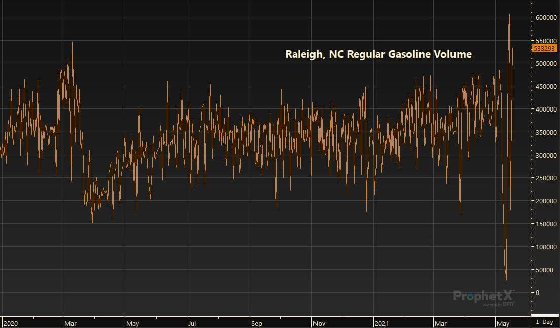 Raleigh, NC Regular Gasoline Volume 5.19.21