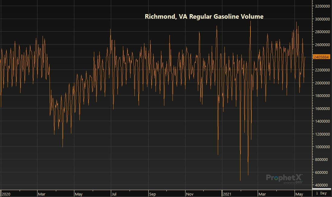 Richmond, VA Regular Gasoline Volume 5.19.21