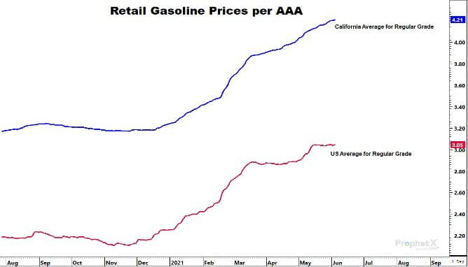 Retail Gasoline Prices per AAA