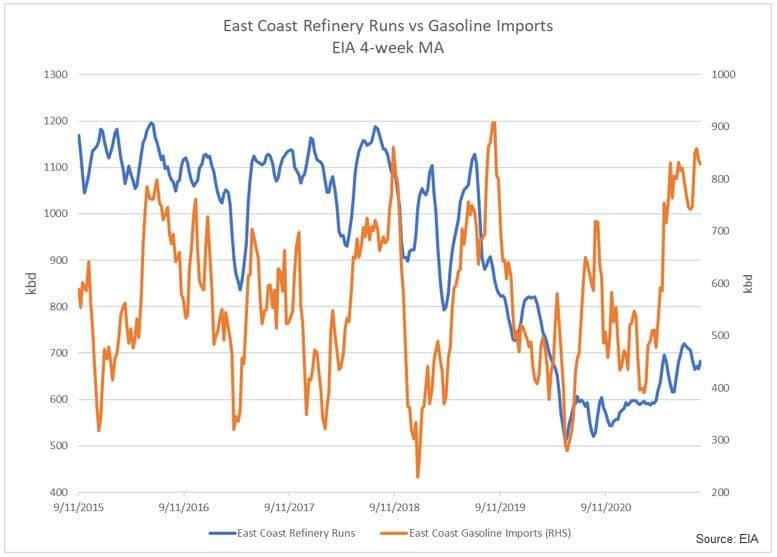East Coast Refinery Runs vs Gasoline Imports