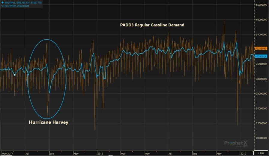 PADD3 Regular Gasoline Demand | Hurricane Harvey Graph