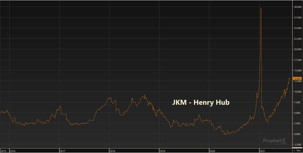JKM - Henry Hub Graph
