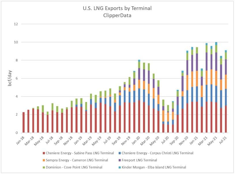 U.S. LNG Exports by Terminal