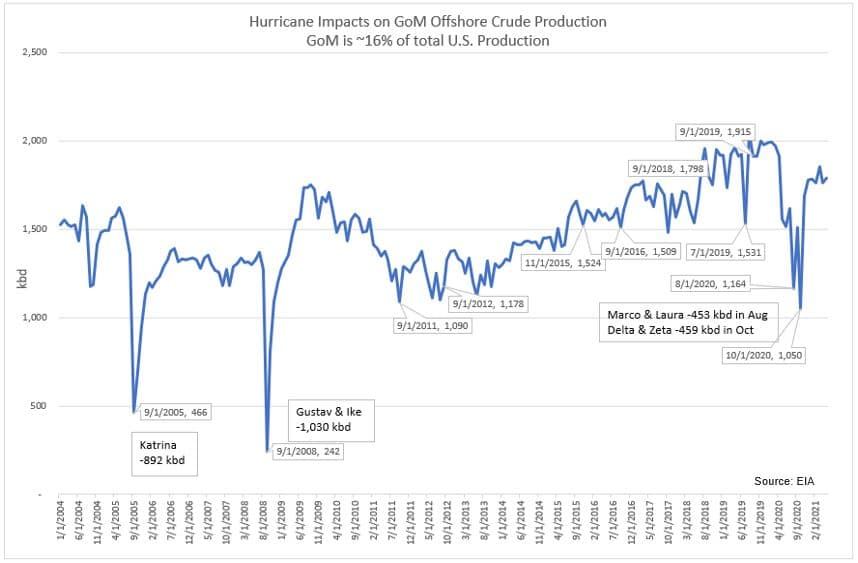 Hurricane Impacts no GoM Offshore Crude Production